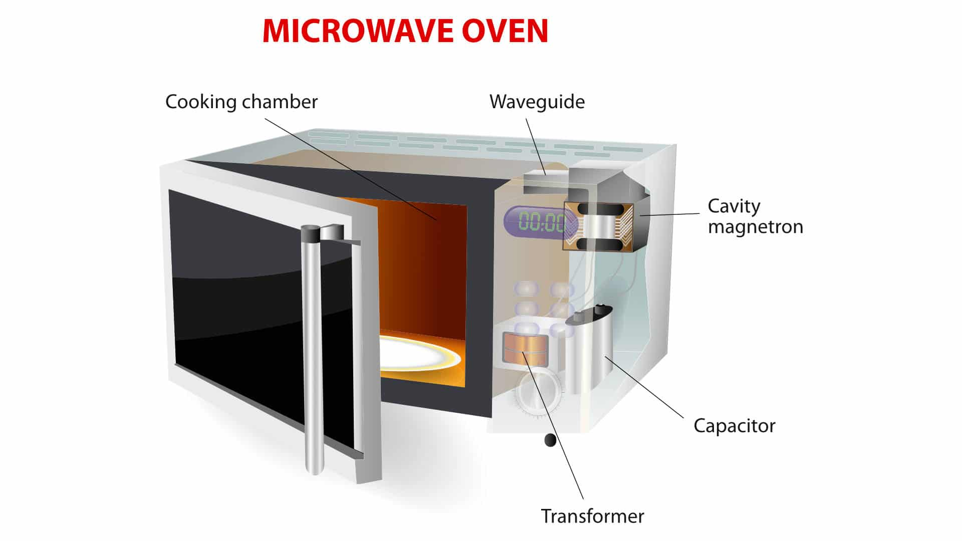 """Featured image for """"9 Common Microwave Problems (and Solutions)"""""""